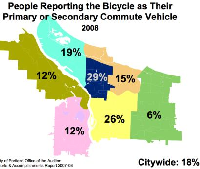 Percantage who Commute by Bike in Portland, OR 2008.